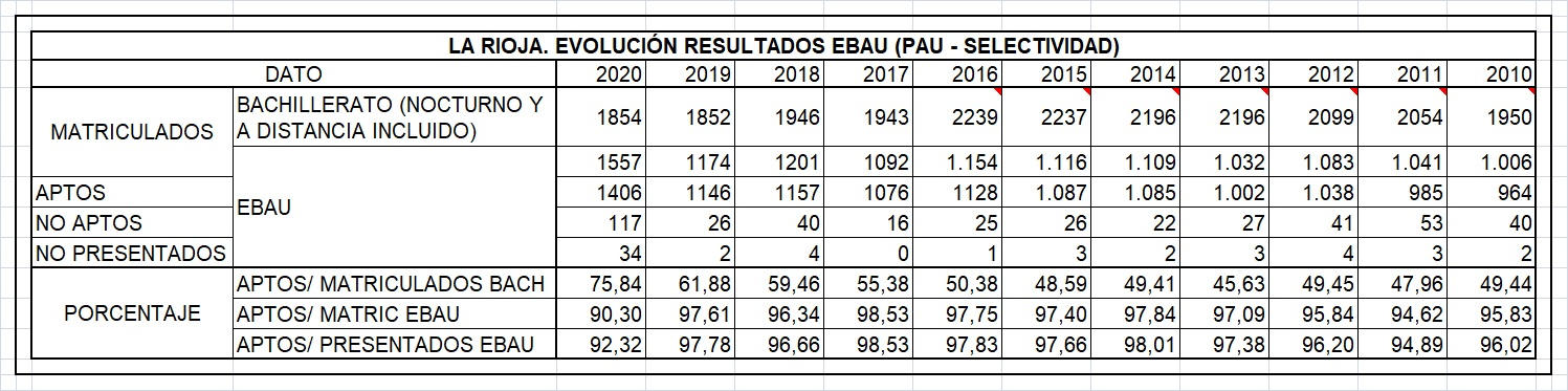 200716 ART WEB RESULTADOS EBAU CAR 2019 20 TABLA1 HCO